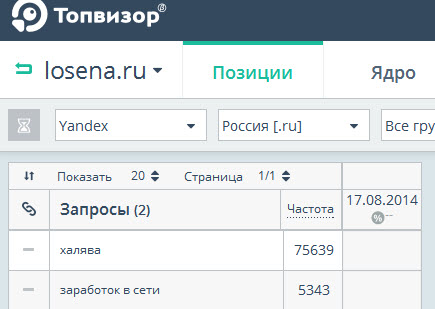 Топвизор -Инструменты для мониторинга,  анализа и оценки эффективности  поискового продвижения сайта