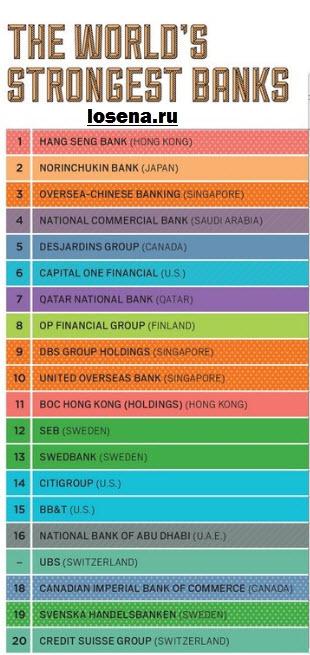 Самые сильные банки в мире на 3 квартал 2015 года.